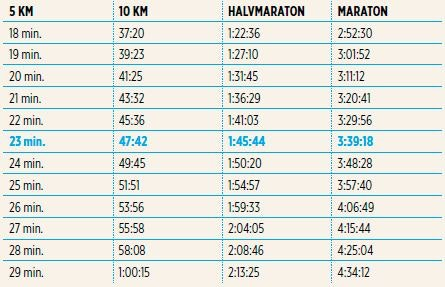halvmarathon tid beregner