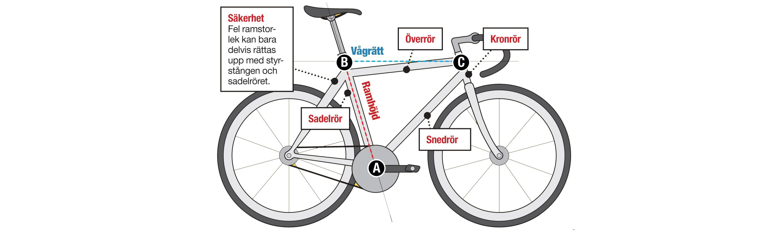 storlek ram cykel