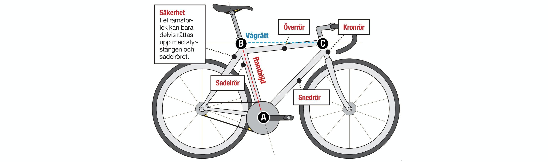 ramstorlek cykel mäta