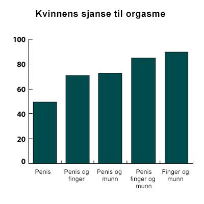 Kvinner som gir Oral sex