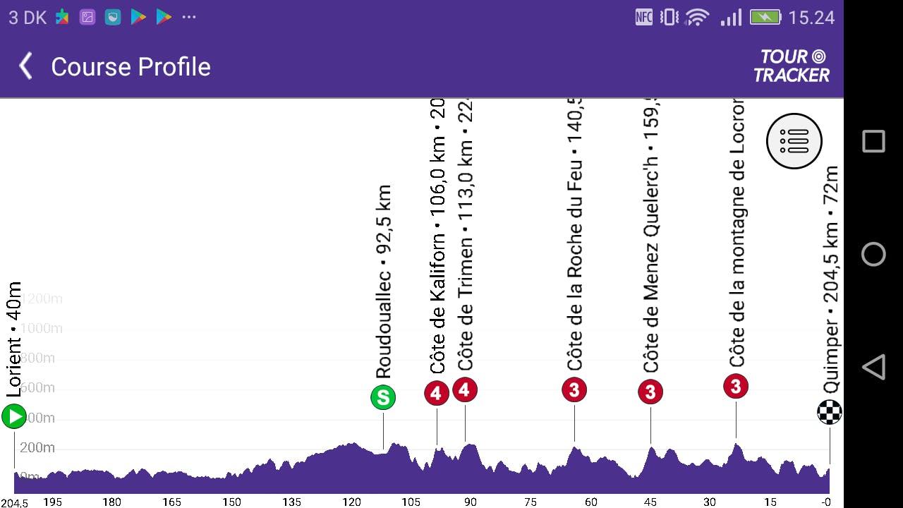 Tour De France Tracker App