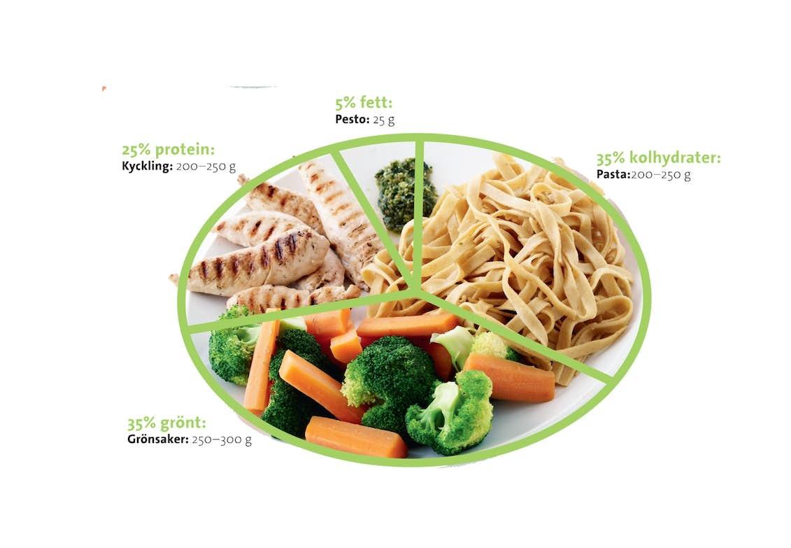 gram kött per portion