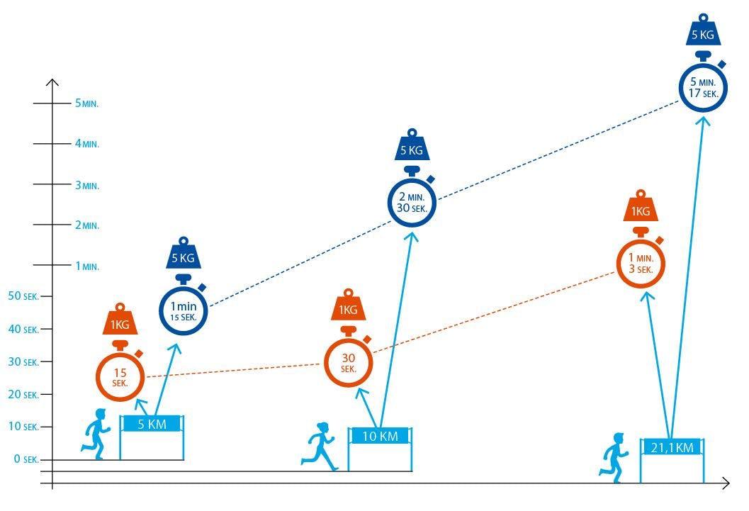 Tab dig og løb hurtigere | Aktiv Træning